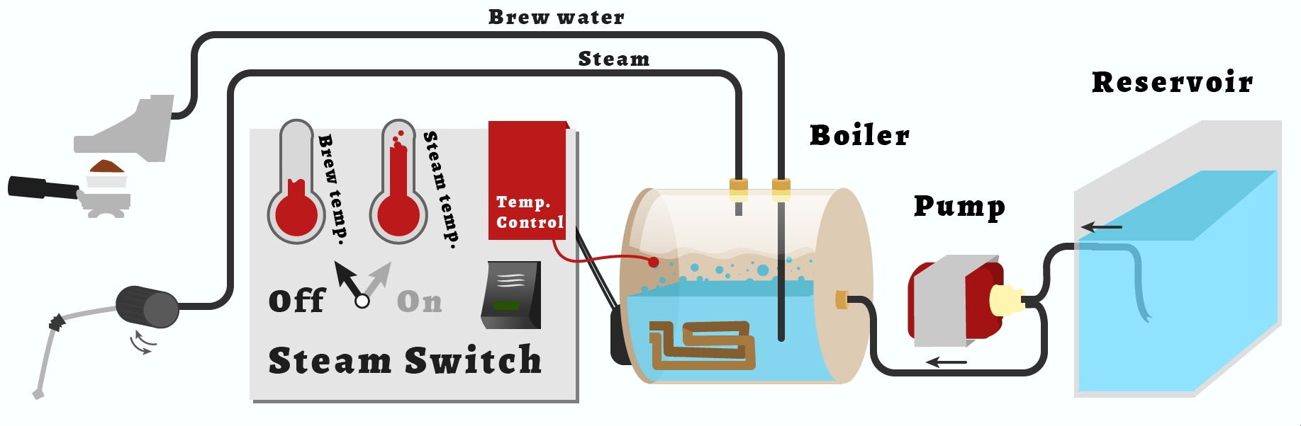 Some thoughts on heat exchanger vs. double boiler espresso ...